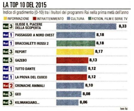 Indice di gradimento (0-10) tra i fruitori dei programmi Rai nella prima metà dell'anno (da la Repubblica Affari&Finanza)